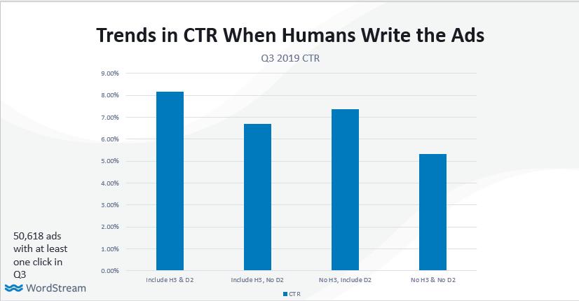 gráfico de eficacia de uso de titulares y descripciones en anuncios